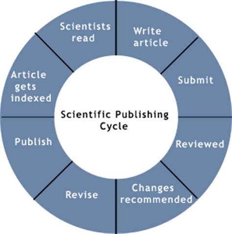 What Is A Peer-Reviewed Article? - Evaluating Information