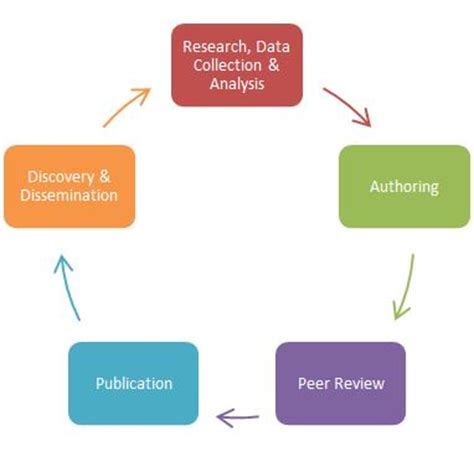 Peer review: how to get it right 10 tips Education